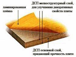 ЛДСП – это сокращенное название ламинированной древесно-стружечной плиты