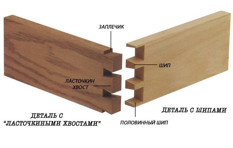 Сборка мебели - ласточкин хвост
